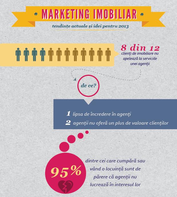 Marketing-imobiliar-infographic-Dorin-Alexandrescu