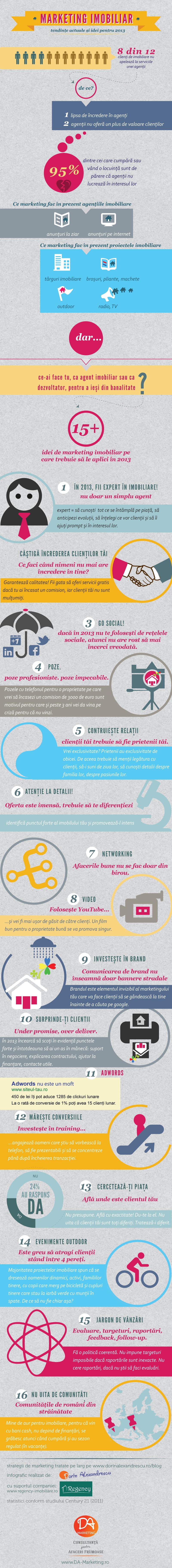 Infografic-Marketing-Imobiliar