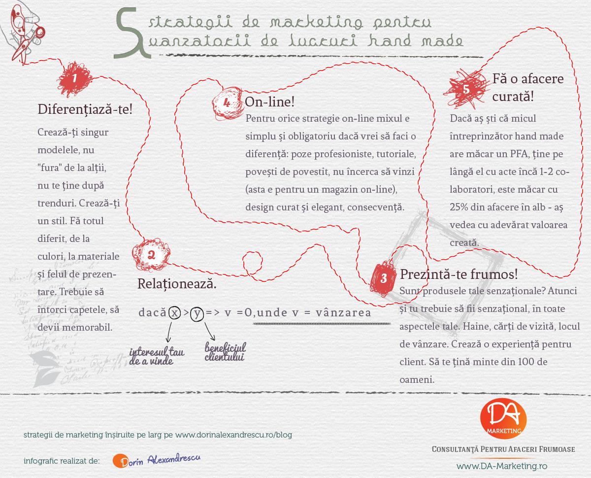 Infografic Dorin Alexandrescu Strategii de Marketing pentru Vanzatorii Handmade