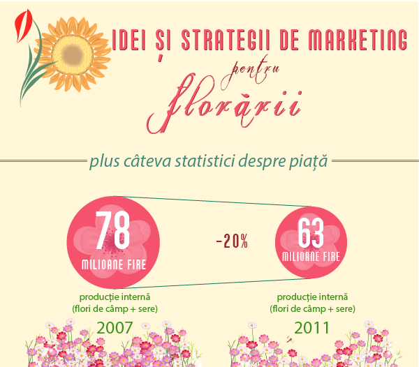 Marketing-Florarii-infographic-Dorin-Alexandrescu