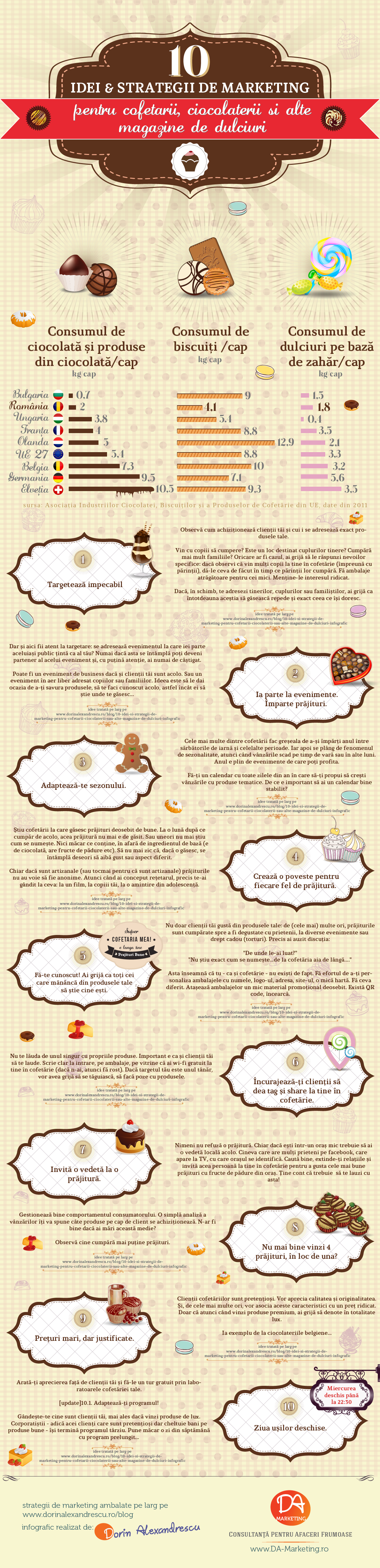 Infografic Cofetarii Dulciuri Ciocolata Dorin Alexandrescu